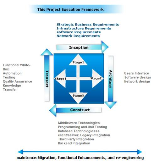 Custom Software Development Services,custom software development company Iris Way